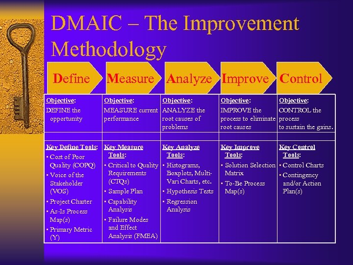 DMAIC – The Improvement Methodology Define Measure Analyze Improve Control Objective: DEFINE the opportunity