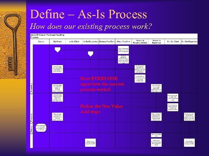 Define – As-Is Process How does our existing process work? Does EVERYONE agree how