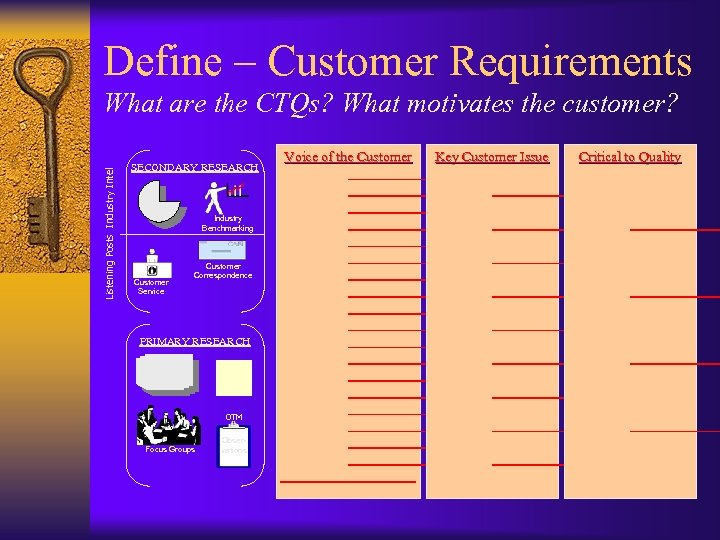 Define – Customer Requirements Listening Posts Industry Intel What are the CTQs? What motivates