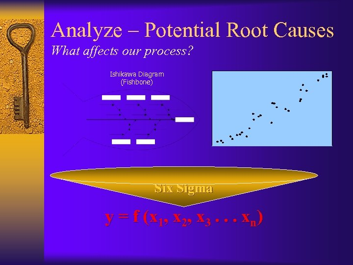 Analyze – Potential Root Causes What affects our process? Ishikawa Diagram (Fishbone) Six Sigma