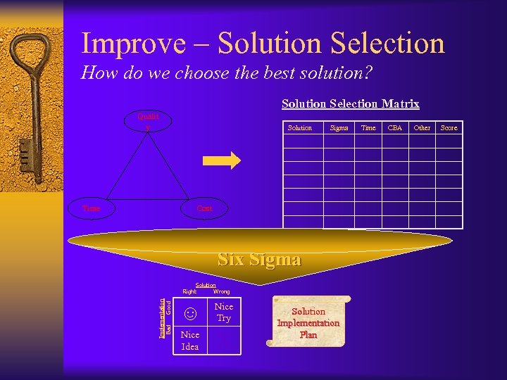 Improve – Solution Selection How do we choose the best solution? Solution Selection Matrix