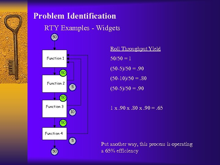 Problem Identification RTY Examples - Widgets 50 Roll Throughput Yield 50/50 = 1 Function