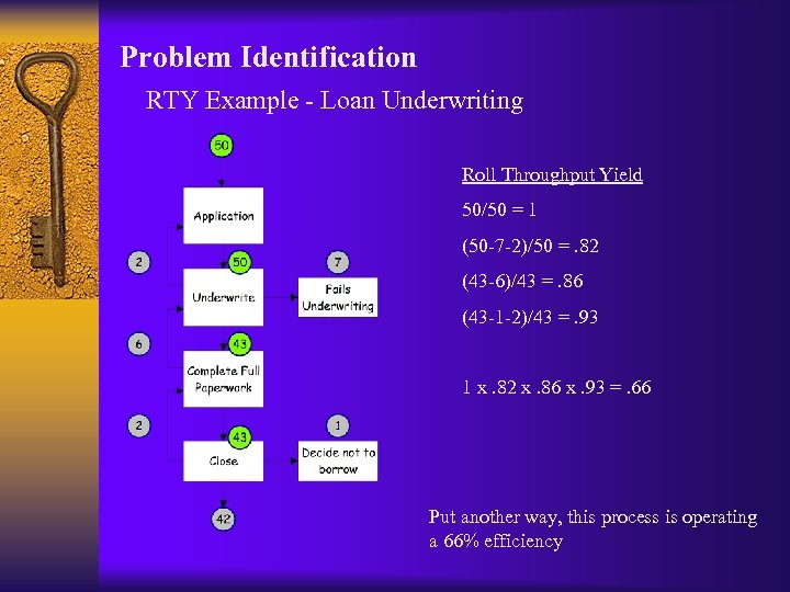 Problem Identification RTY Example - Loan Underwriting Roll Throughput Yield 50/50 = 1 (50