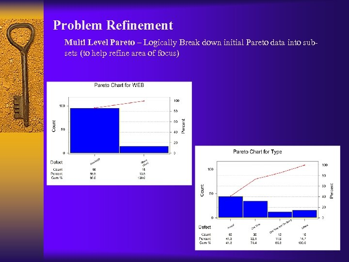Problem Refinement Multi Level Pareto – Logically Break down initial Pareto data into subsets