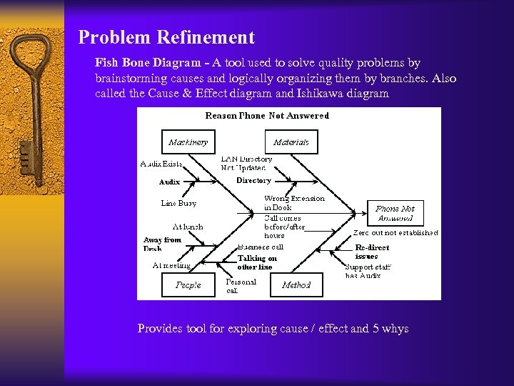 Problem Refinement Fish Bone Diagram - A tool used to solve quality problems by