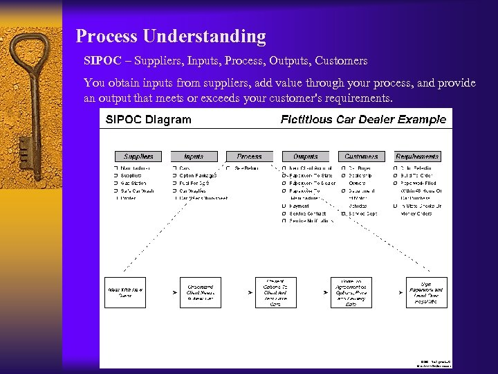 Process Understanding SIPOC – Suppliers, Inputs, Process, Outputs, Customers You obtain inputs from suppliers,