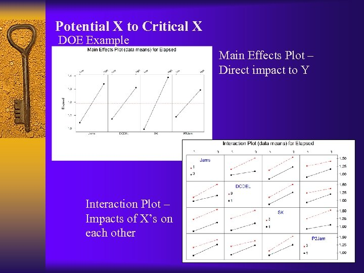 Potential X to Critical X DOE Example Main Effects Plot – Direct impact to