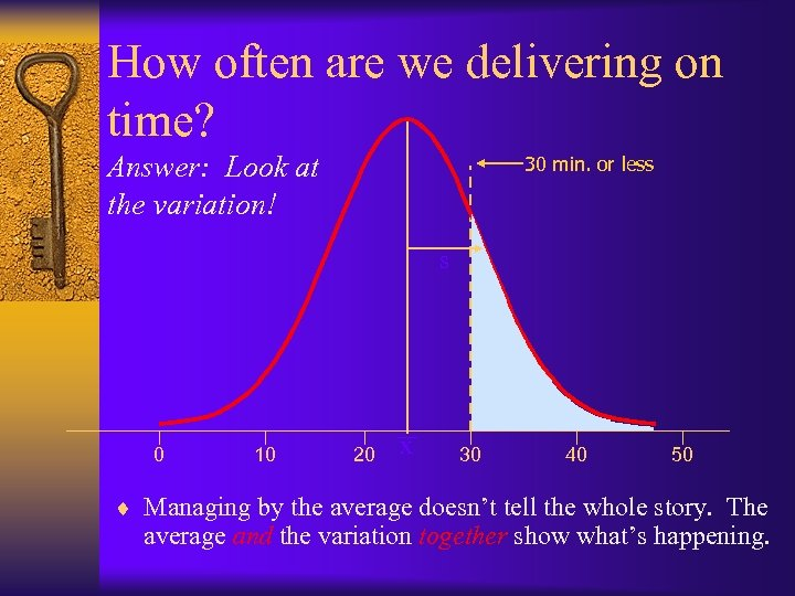 How often are we delivering on time? Answer: Look at the variation! 30 min.