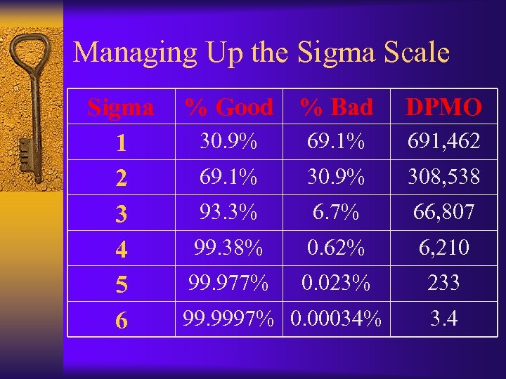 Managing Up the Sigma Scale Sigma 1 2 3 4 5 6 % Good
