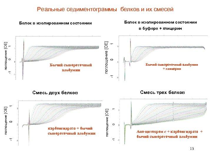 Реальные седиментограммы белков и их смесей Белок в изолированном состоянии в буфере + глицерин