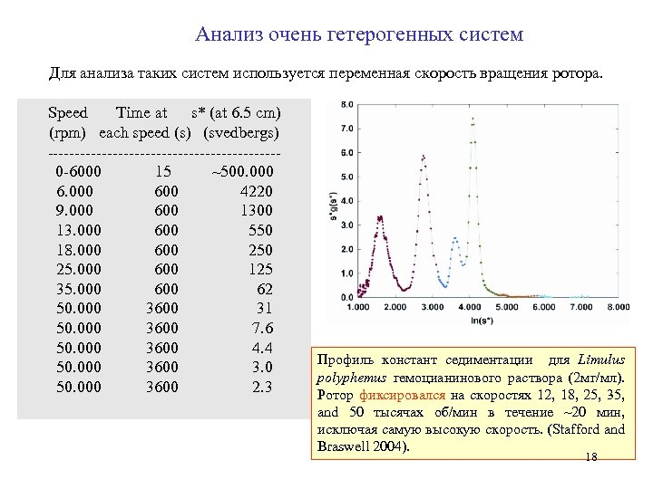 Анализ очень гетерогенных систем Для анализа таких систем используется переменная скорость вращения ротора.