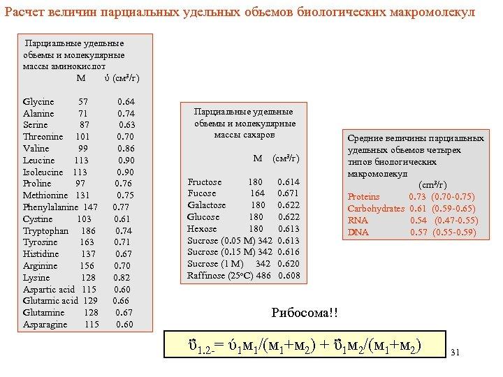 Расчет величин парциальных удельных обьемов биологических макромолекул Парциальные удельные обьемы и молекулярные массы аминокислот