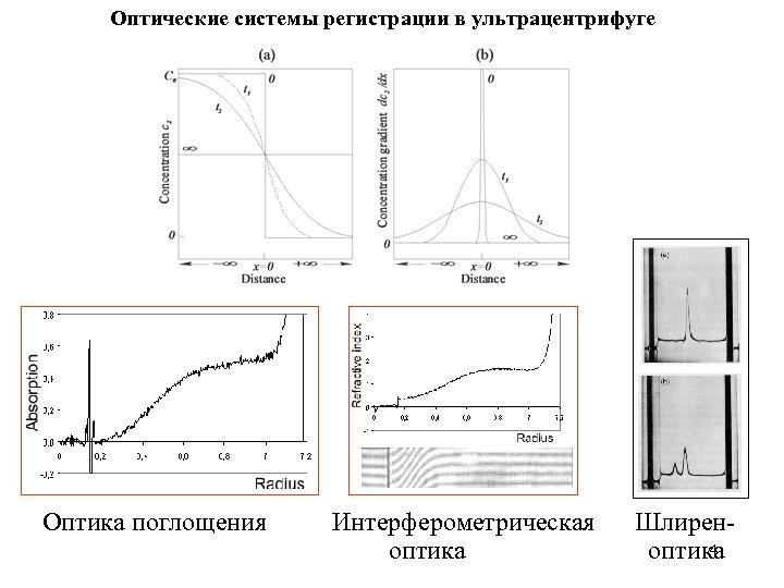 Оптические системы регистрации в ультрацентрифуге Оптика поглощения Интерферометрическая Шлирен 4 оптика