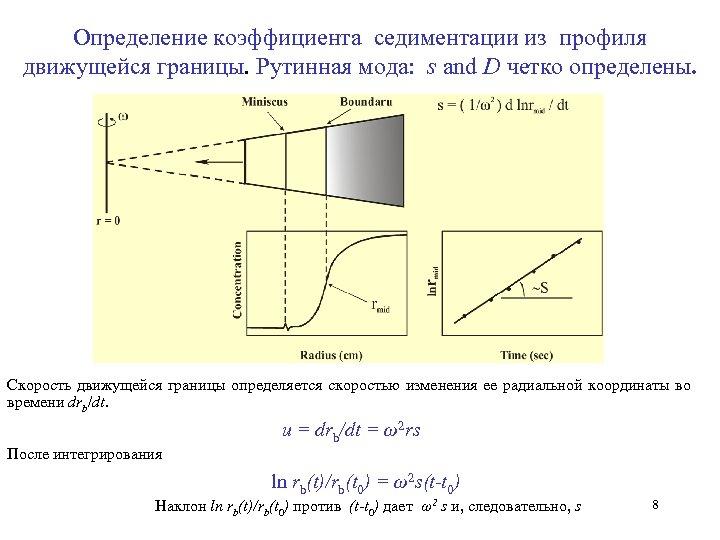 Определение коэффициента седиментации из профиля движущейся границы. Рутинная мода: s and D четко определены.