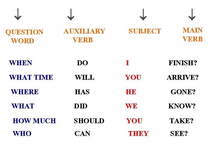 QUESTION WORD WHEN AUXILIARY VERB DO SUBJECT MAIN VERB I FINISH? ARRIVE? WHAT