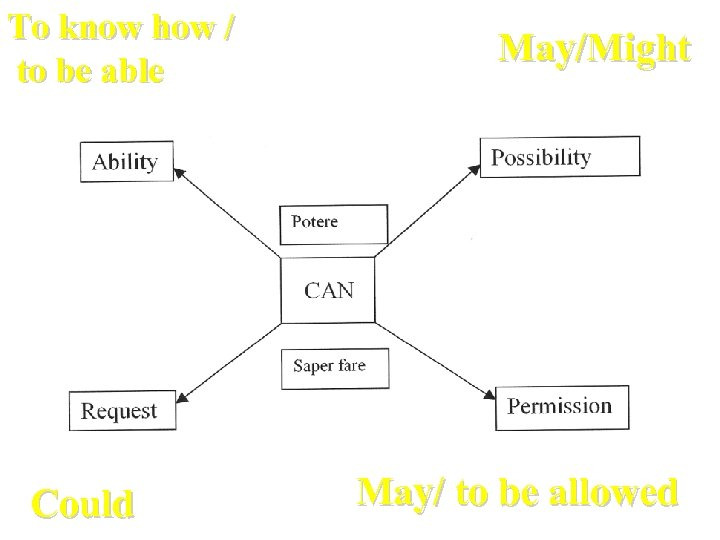 To know how / to be able Could May/Might May/ to be allowed