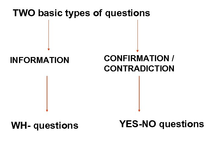 TWO basic types of questions INFORMATION WH- questions CONFIRMATION / CONTRADICTION YES-NO questions