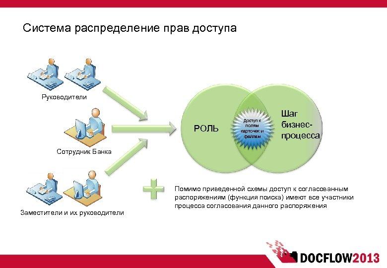 Система распределение прав доступа Руководители РОЛЬ Доступ к полям карточек и файлам Шаг бизнеспроцесса