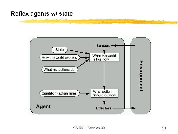 Reflex agents w/ state CS 561, Session 30 10