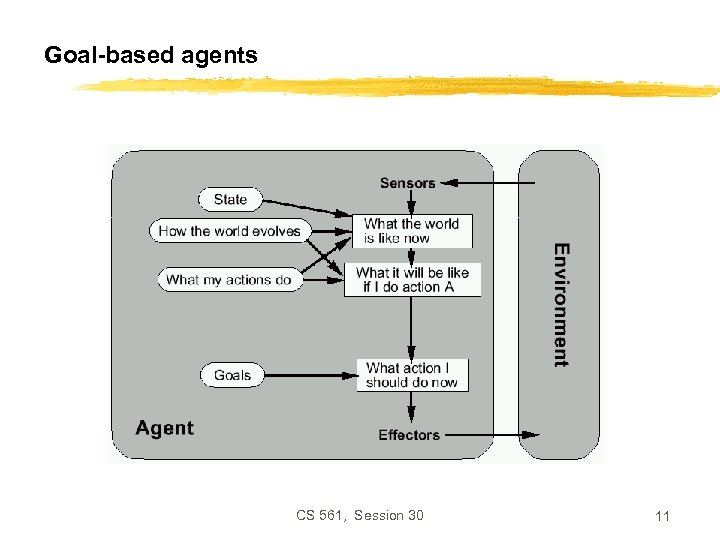 Goal-based agents CS 561, Session 30 11