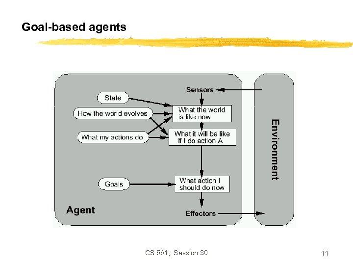 Goal-based agents CS 561, Session 30 11