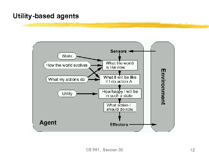 Utility-based agents CS 561, Session 30 12