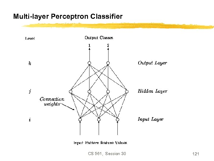 Multi-layer Perceptron Classifier CS 561, Session 30 121