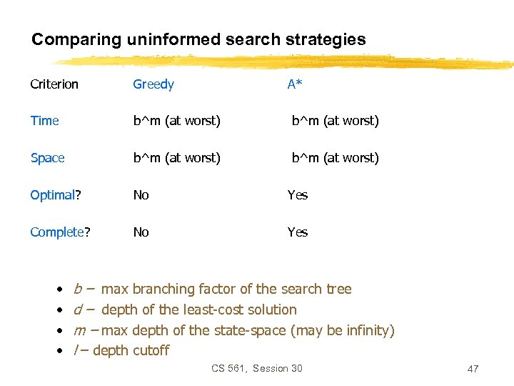 Comparing uninformed search strategies Criterion Greedy Time b^m (at worst) Space b^m (at worst)