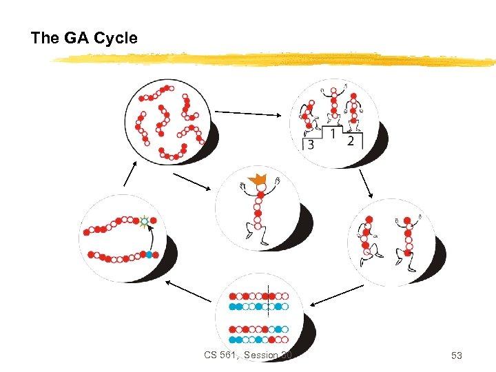 The GA Cycle CS 561, Session 30 53
