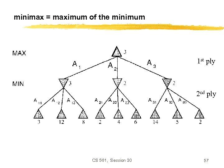 minimax = maximum of the minimum 1 st ply 2 nd ply CS 561,