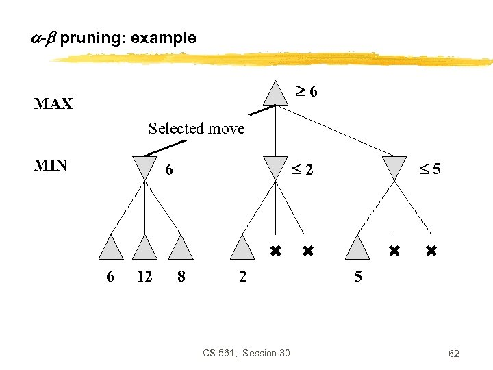 - pruning: example 6 MAX Selected move MIN 6 12 5 2 6