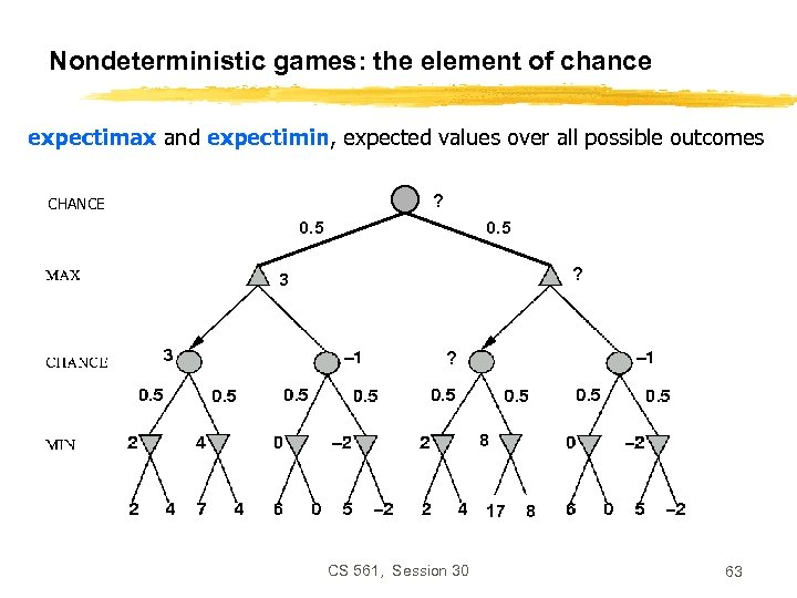 Nondeterministic games: the element of chance expectimax and expectimin, expected values over all possible