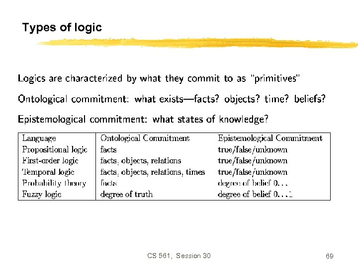 Types of logic CS 561, Session 30 69