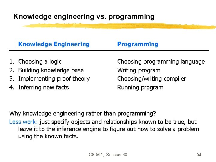 Knowledge engineering vs. programming Knowledge Engineering 1. 2. 3. 4. Programming Choosing a logic