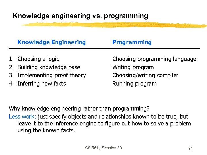 Knowledge engineering vs. programming Knowledge Engineering 1. 2. 3. 4. Programming Choosing a logic