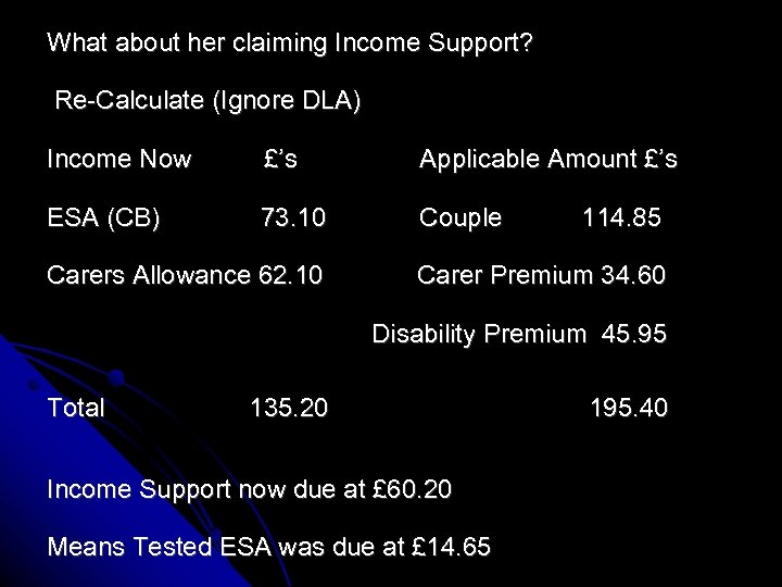 What about her claiming Income Support? Re-Calculate (Ignore DLA) Income Now £'s Applicable Amount