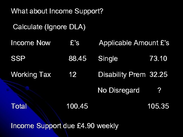 What about Income Support? Calculate (Ignore DLA) Income Now £'s Applicable Amount £'s SSP