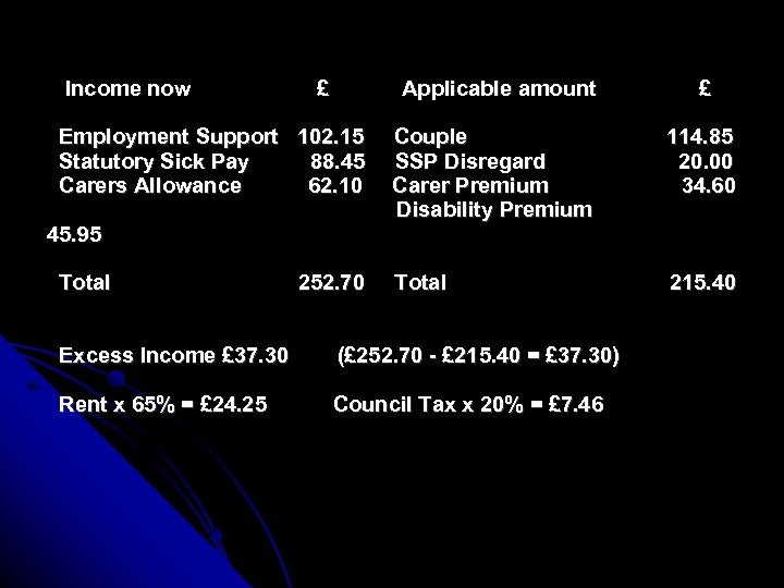 Income now £ Applicable amount Employment Support 102. 15 Statutory Sick Pay 88. 45