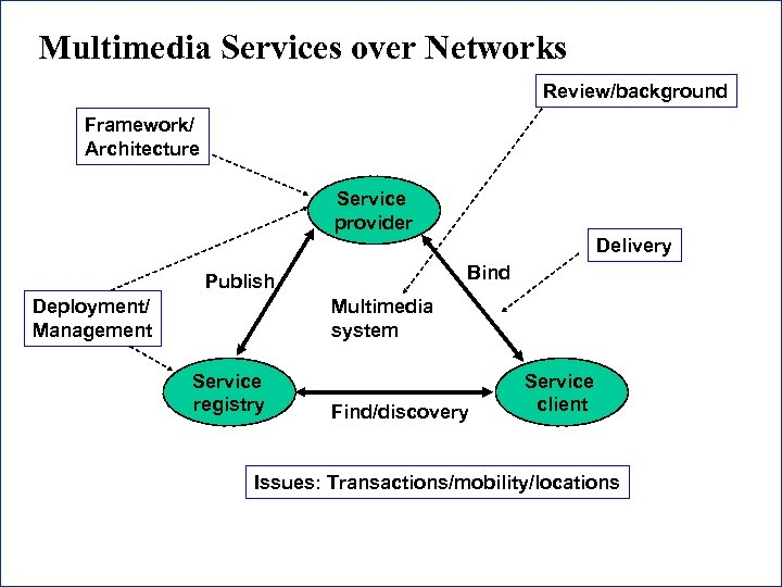 Multimedia Services over Networks Review/background Framework/ Architecture Service provider Delivery Bind Publish Deployment/ Management