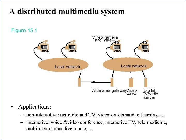 A distributed multimedia system Figure 15. 1 Video camera and mike Local network Wide