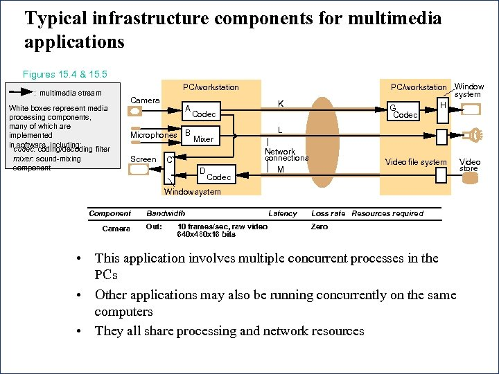 Typical infrastructure components for multimedia applications Figures 15. 4 & 15. 5 PC/workstation Window