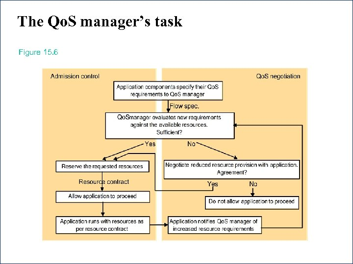 The Qo. S manager's task Figure 15. 6 25