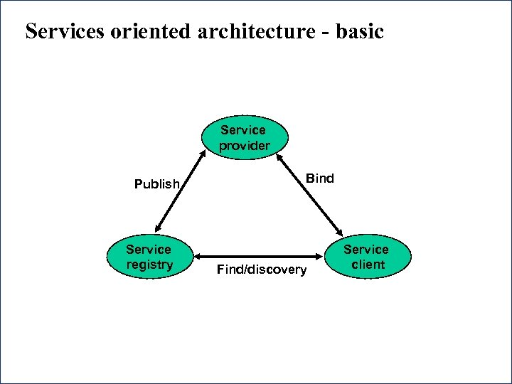 Services oriented architecture - basic Service provider Publish Service registry 41 Bind Find/discovery Service