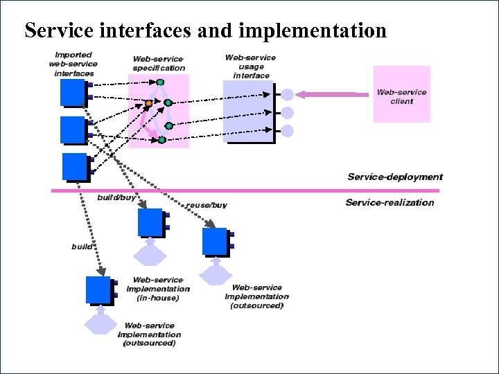 Service interfaces and implementation 42