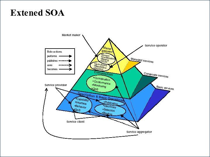 Extened SOA 44
