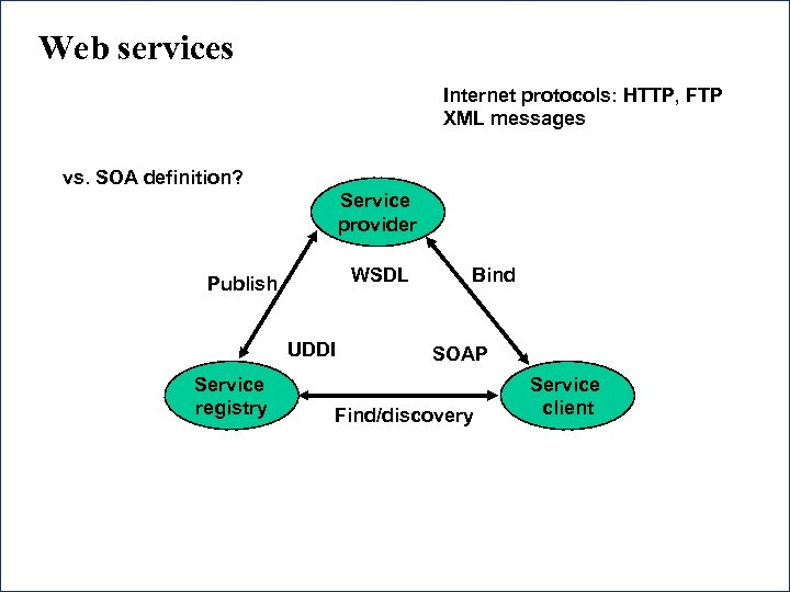 Web services Internet protocols: HTTP, FTP XML messages vs. SOA definition? Service provider WSDL