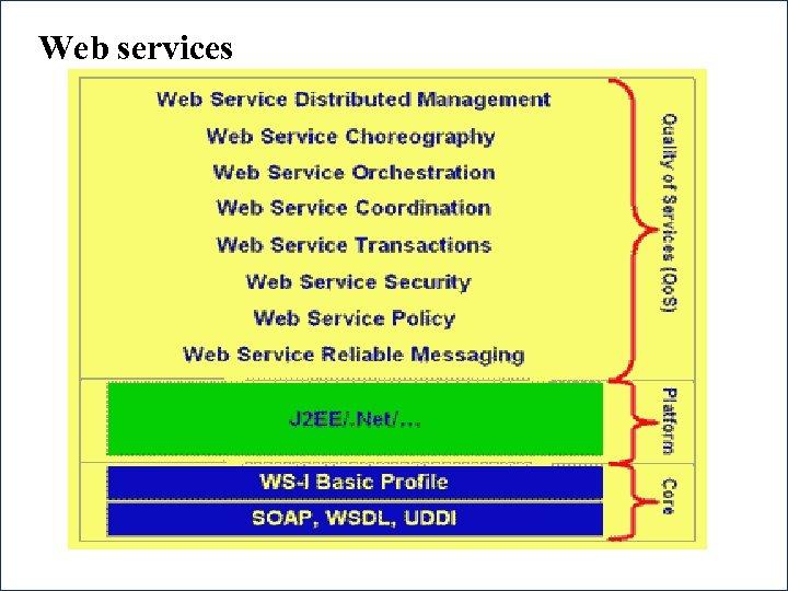 Web services 46