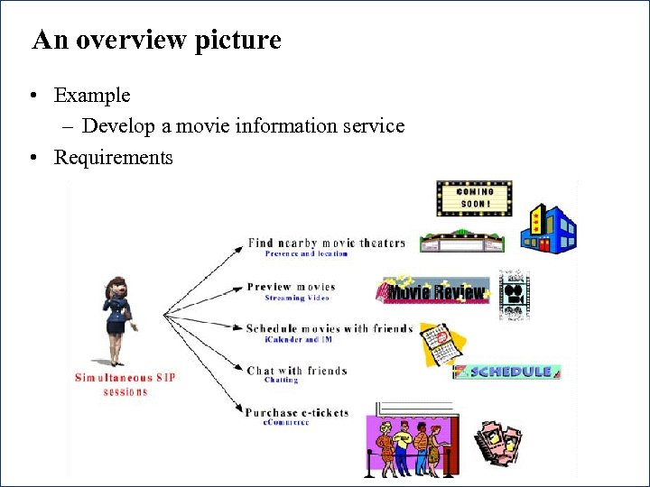 An overview picture • Example – Develop a movie information service • Requirements 6