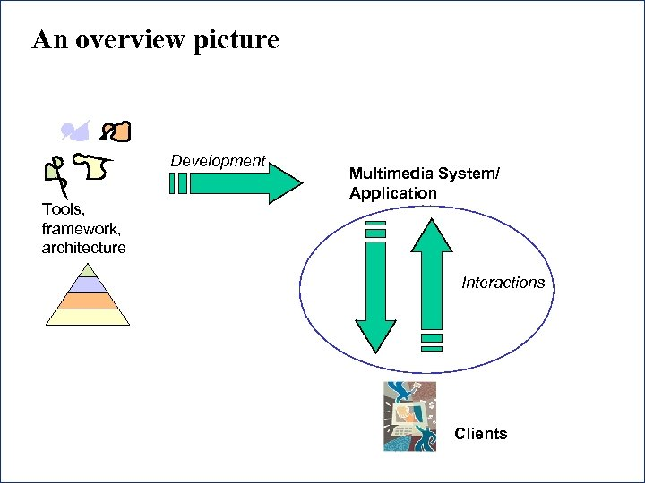 An overview picture Development Tools, framework, architecture Multimedia System/ Application Interactions Clients 8