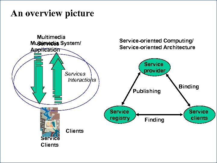 An overview picture Multimedia System/ Services Application Service-oriented Computing/ Service-oriented Architecture Service provider Services